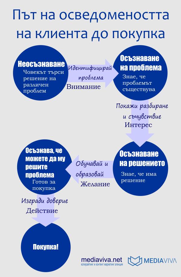 Път на осведомеността на клиента до покупка - инфографика