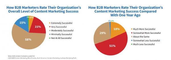 b2b маркетолозите са по-успешни от миналата година