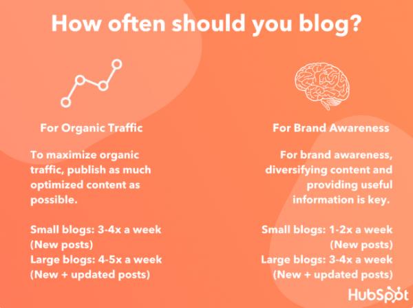 колко често трябва да блогвате според HubSpot