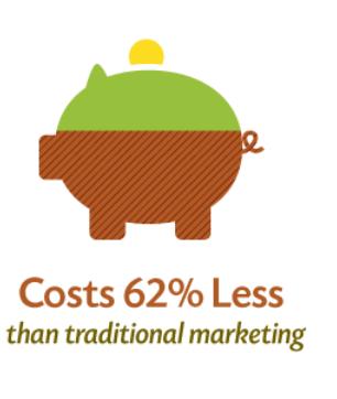 маркетингът на съдържание е по-евтин от традиционната реклама