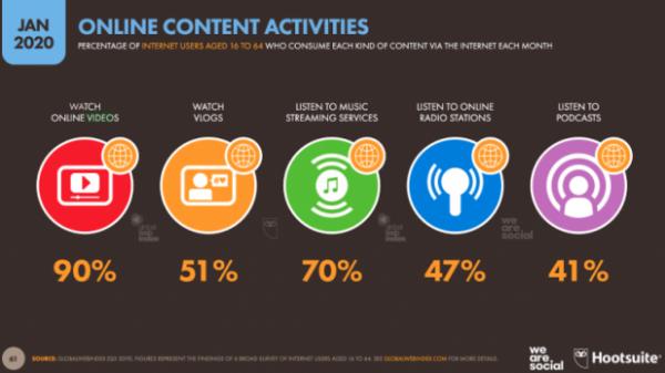 Най-популярните дейности, свързани със съдържание