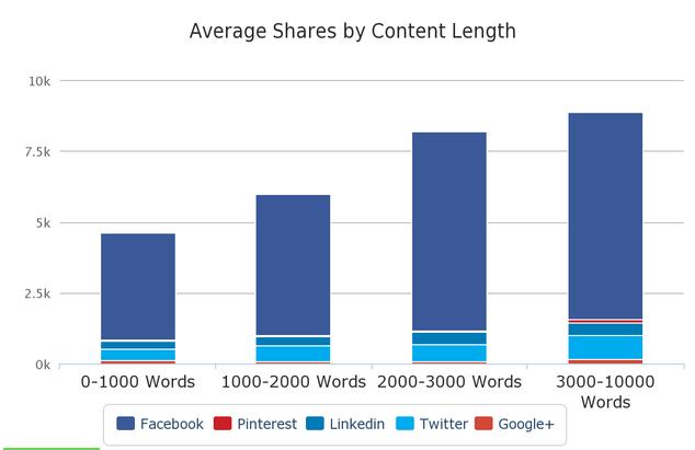 По-дългите публикации в блога получават повече споделяния